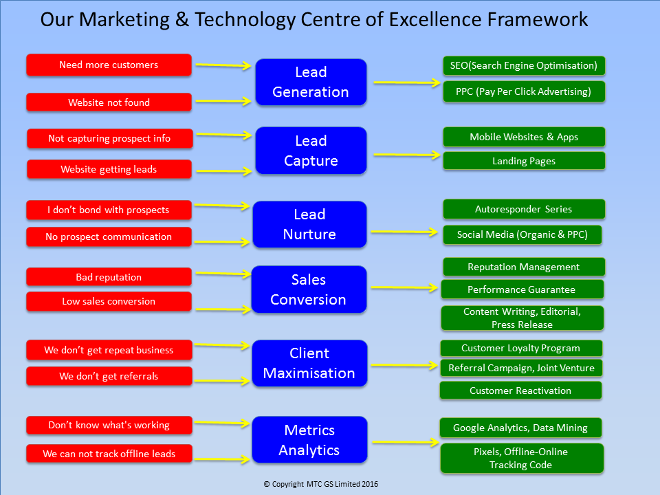Strategy-Diagram-MTCGS Virtual Marketing Department