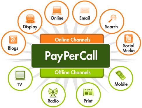 Pay-per-call-marketing-1 UK Dental Leads