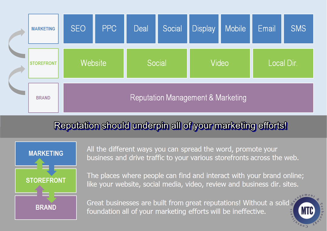 MTC-reputation-marketing-1 Reputation Marketing